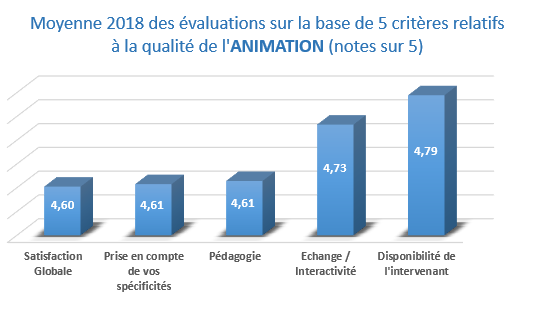 Qualite animation – evaluations des stagiaires – formation YMAG annee 2018