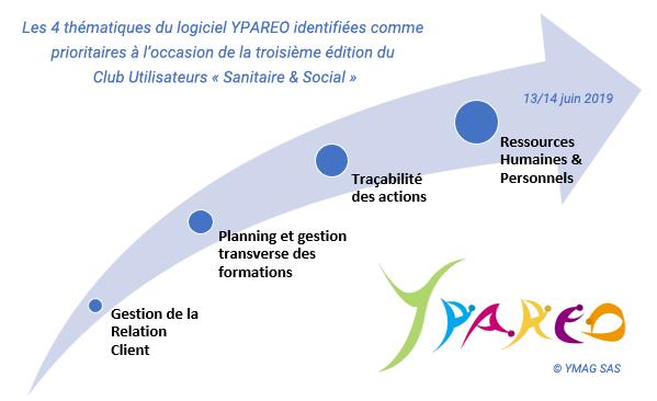 themes evolution fonctionnalite logiciel YPAREO pour organisme de formation du sanitaire et social
